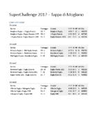 SuperChallenge 2017 risultati e classifica finale